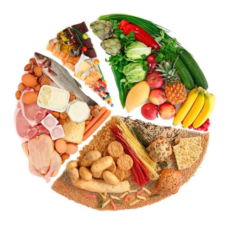 Химия и сбалансированное питание